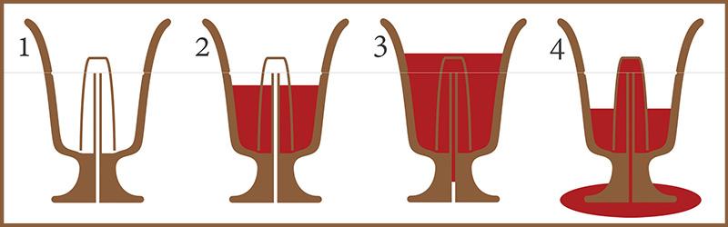 Πώς λειτουργεί η κούπα του Πυθαγόρα