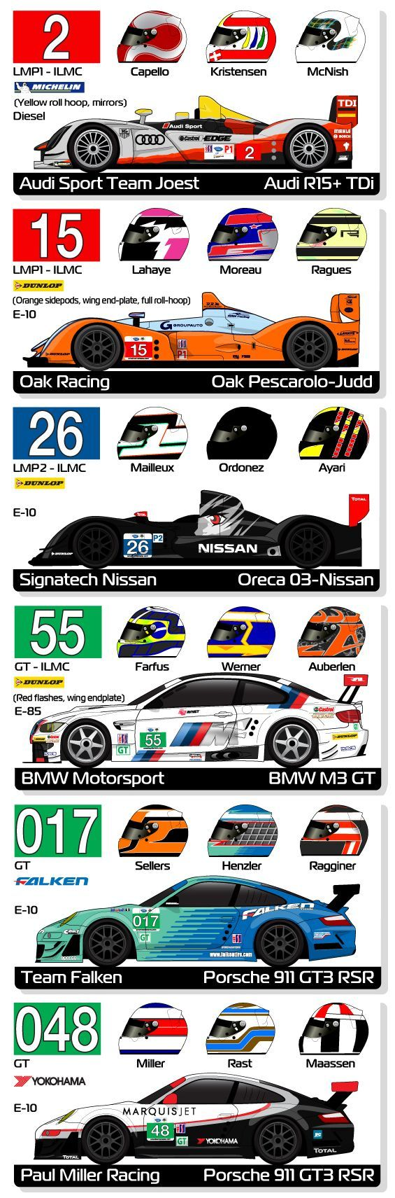 Infographics 12-Hours of Sebring 2011