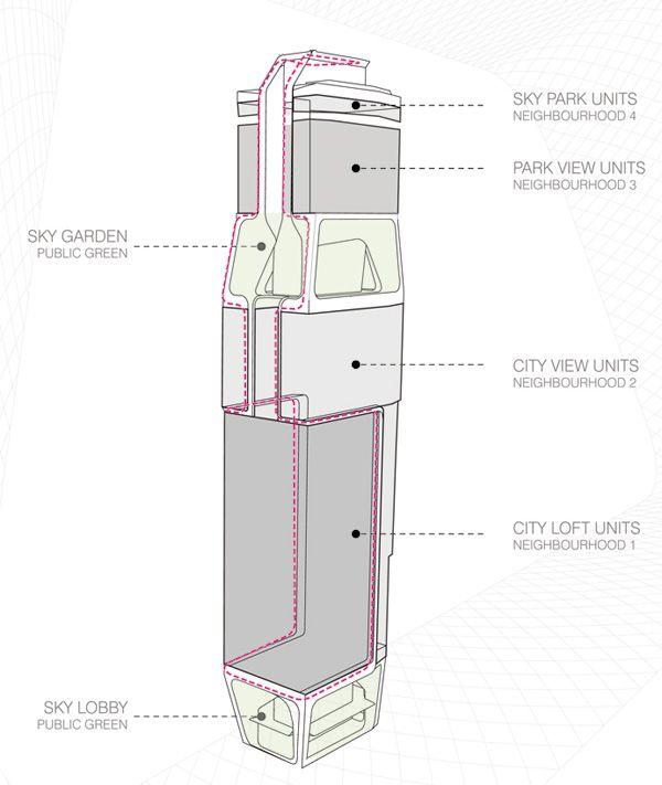 Ο Πύργος Scotts από την UNStudio
